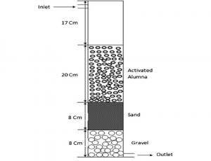 type of water filter